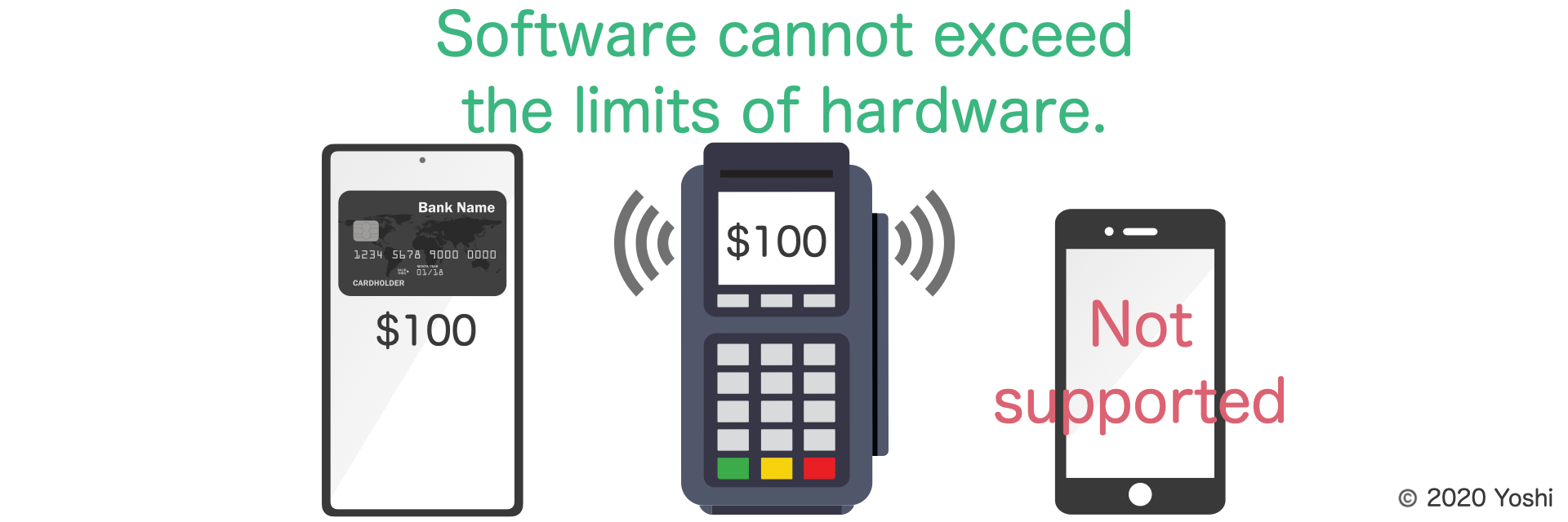 software cannot exceed limit of hardware