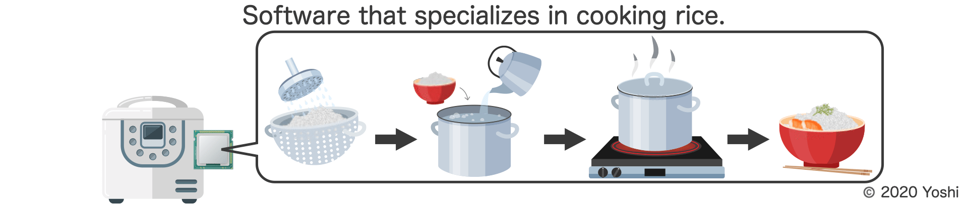 software in rice cooker