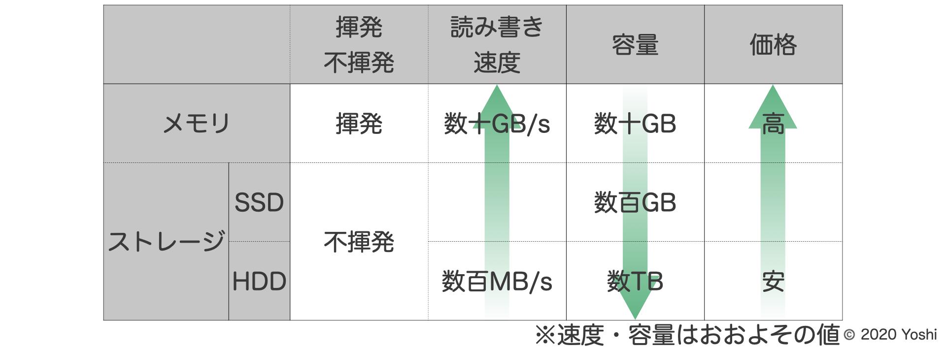 メモリとストレージの比較表