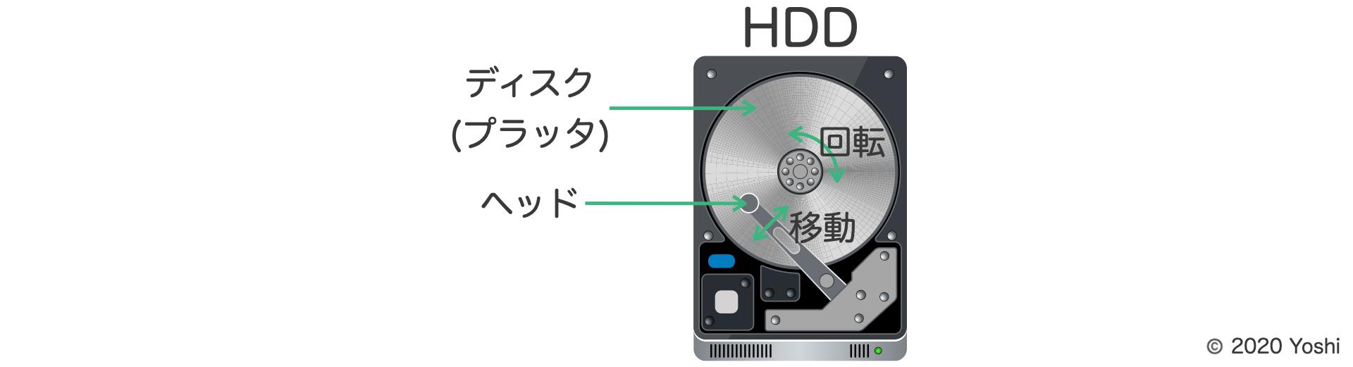 HDDのディスク(プラッタ)とヘッド