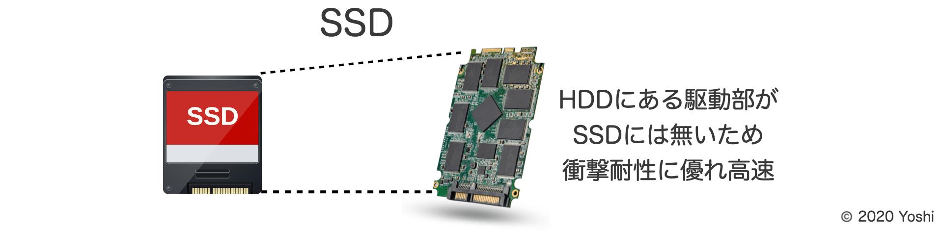 SSDは衝撃耐性に優れ高速