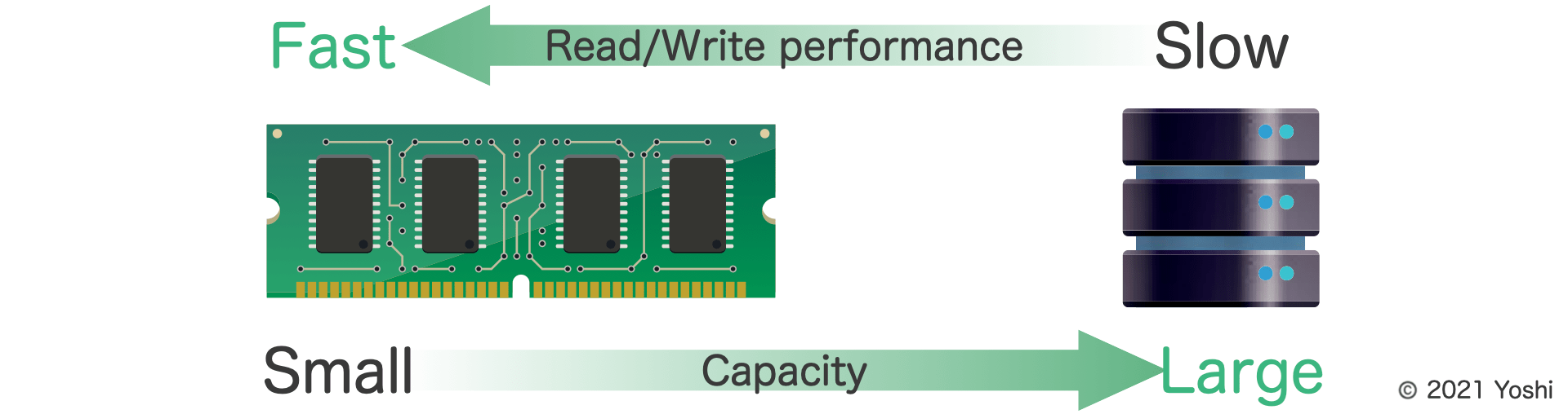 comparison between memory and storage about speed and capacity