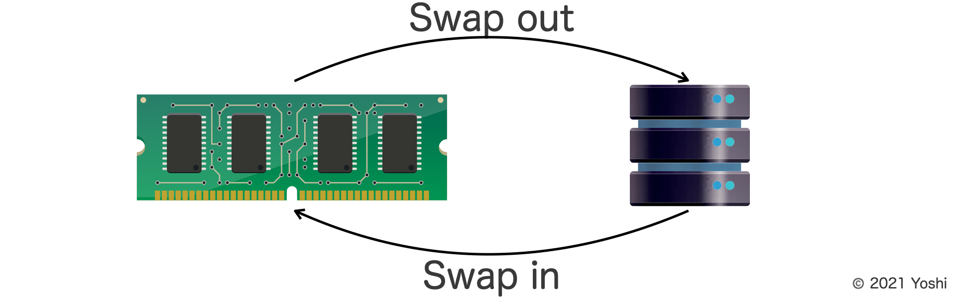 swap in and swap out