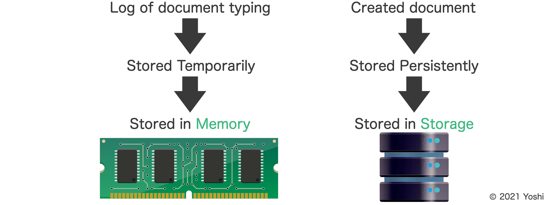 typing log is stored in memory