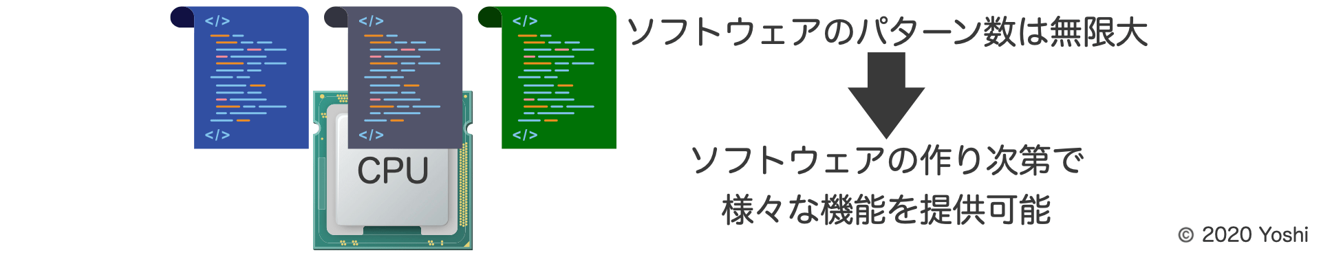 ソフトウェアのパターン数は無限大