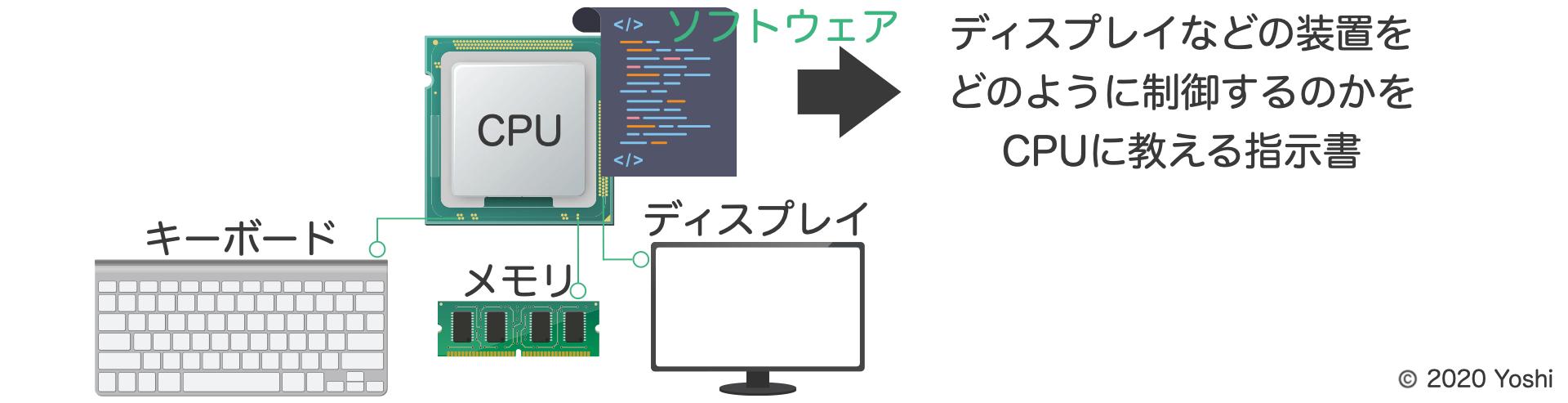 ソフトウェアはハードウェアの制御の仕方をCPUへ教える指示書