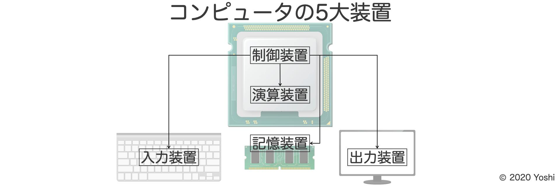 コンピューターの5大装置