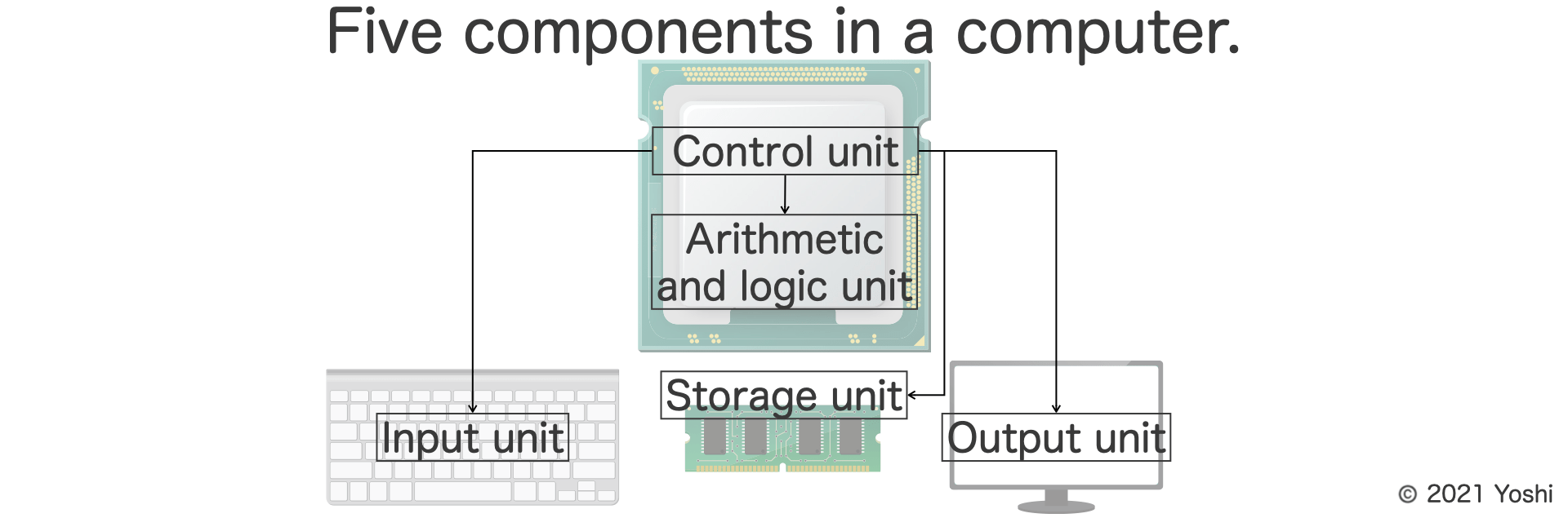 5 components/devices of a computer