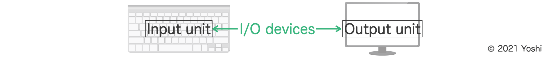 I/O devices