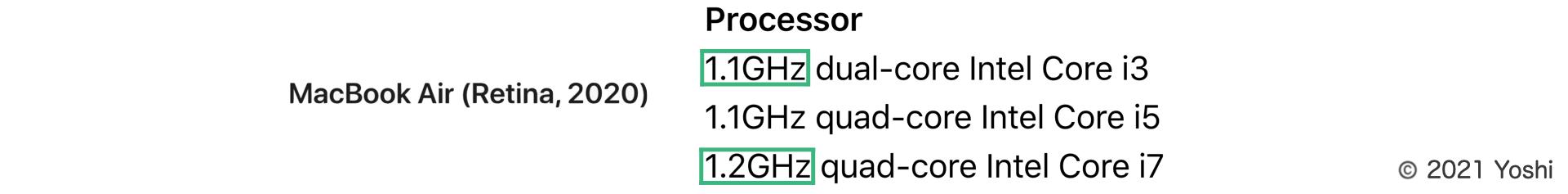 CPU in the MacBook