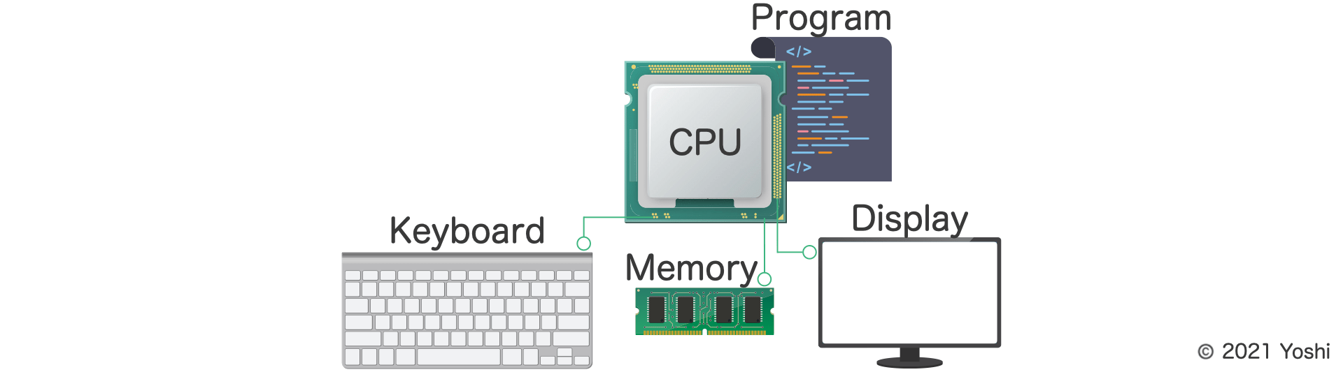 CPU  interprets programs