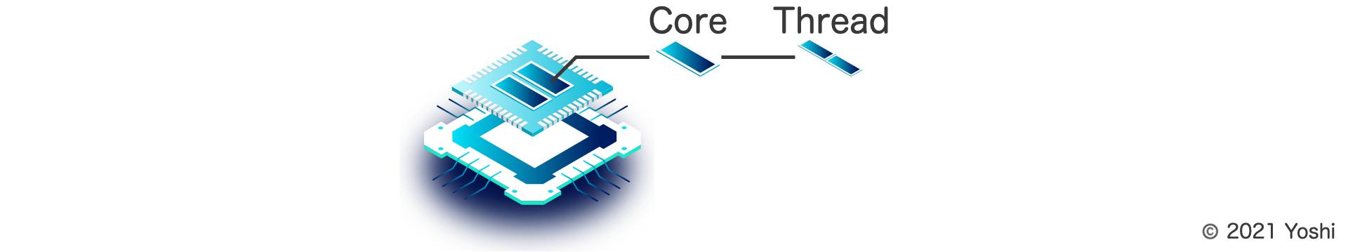 CPU thread