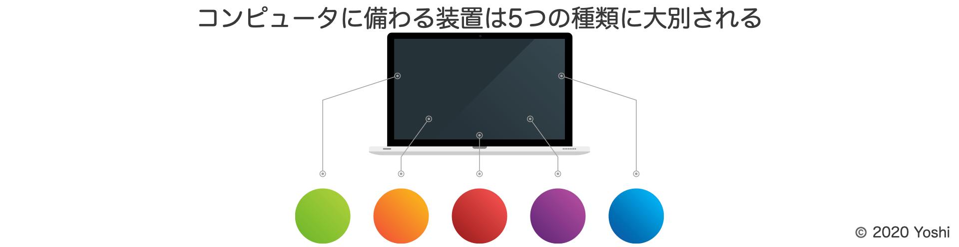 コンピューターの装置は5つの種類に大別される