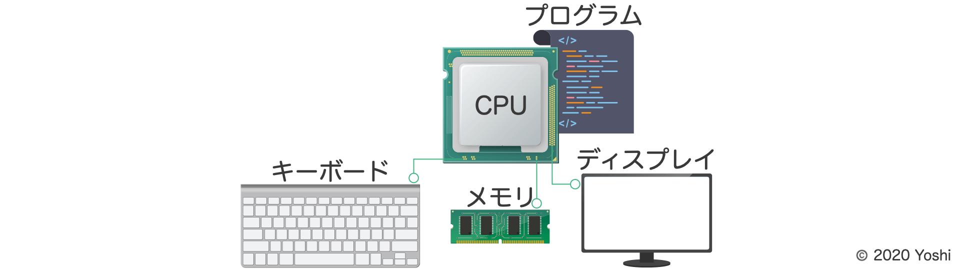 CPUはプログラムの命令に従って各装置を制御