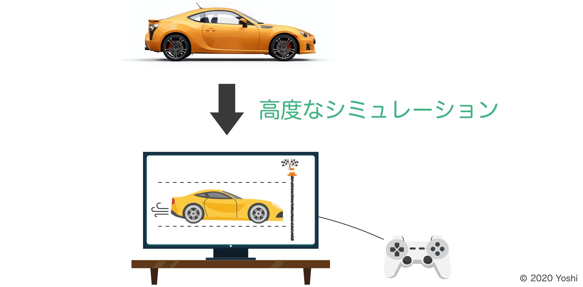 ITとは高度なシミュレーション技術