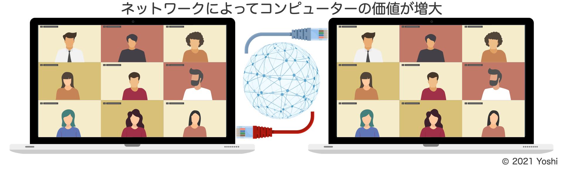 ネットワークはコンピューターの価値を増大