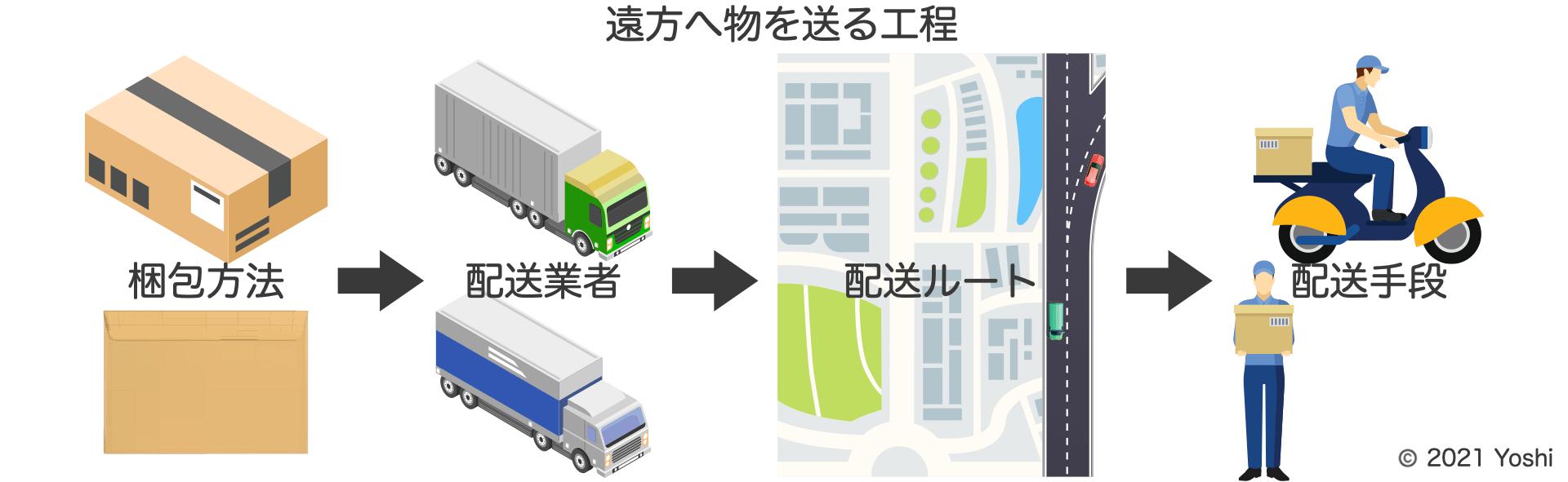 物を輸送する工程
