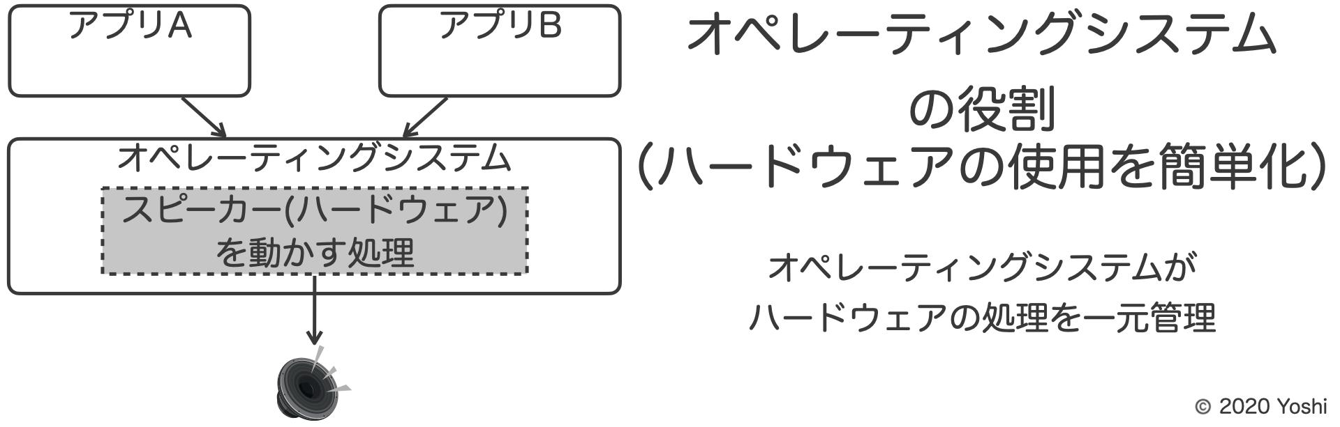 オペレーティングシステムの役割(ハードウェアの使用を簡単化)