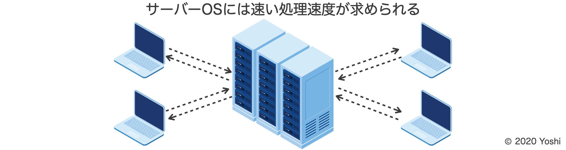 Webサーバは同時アクセスに応答できる必要がある