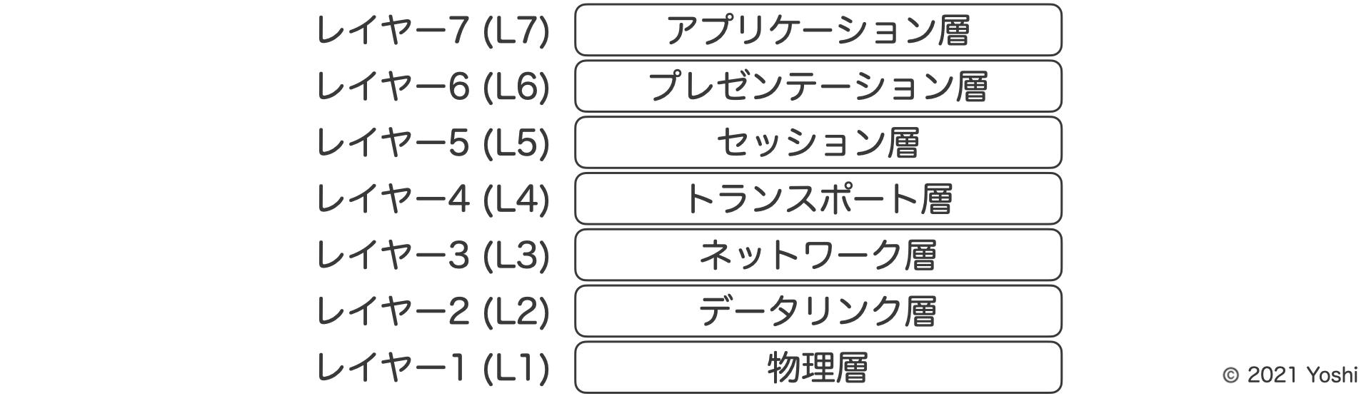 OSI参照モデルの7階層