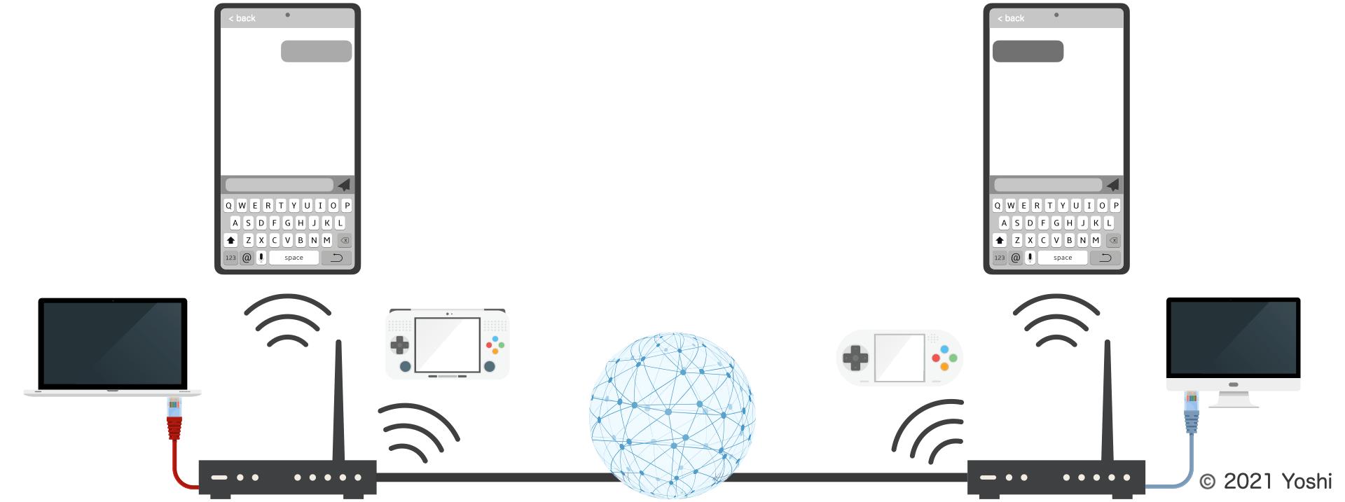 通信ネットワークの全体像