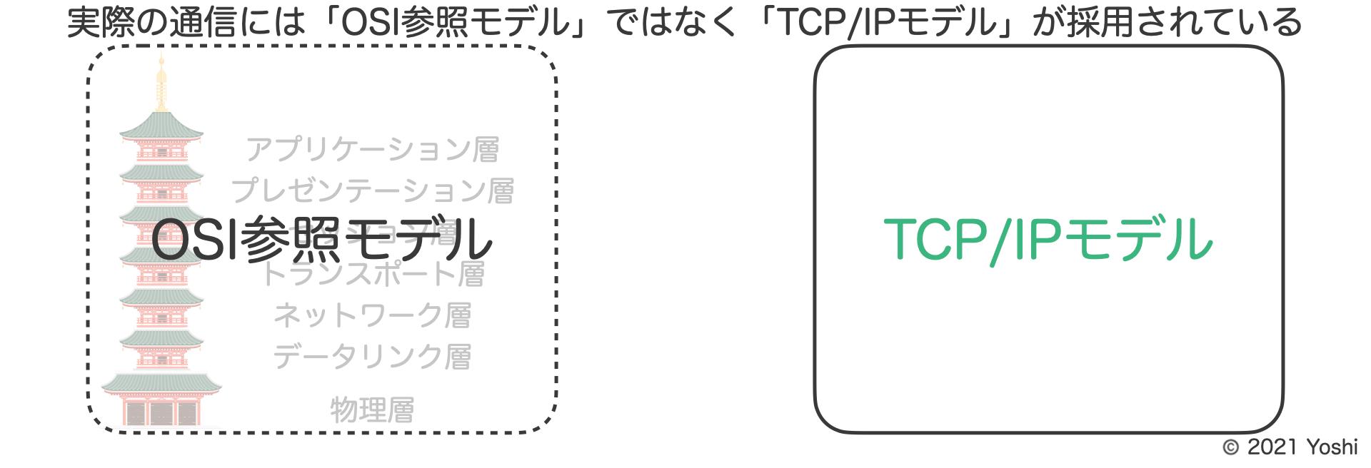 実際の通信にはOSI参照モデルではなくTCP/IPモデルが使用されている