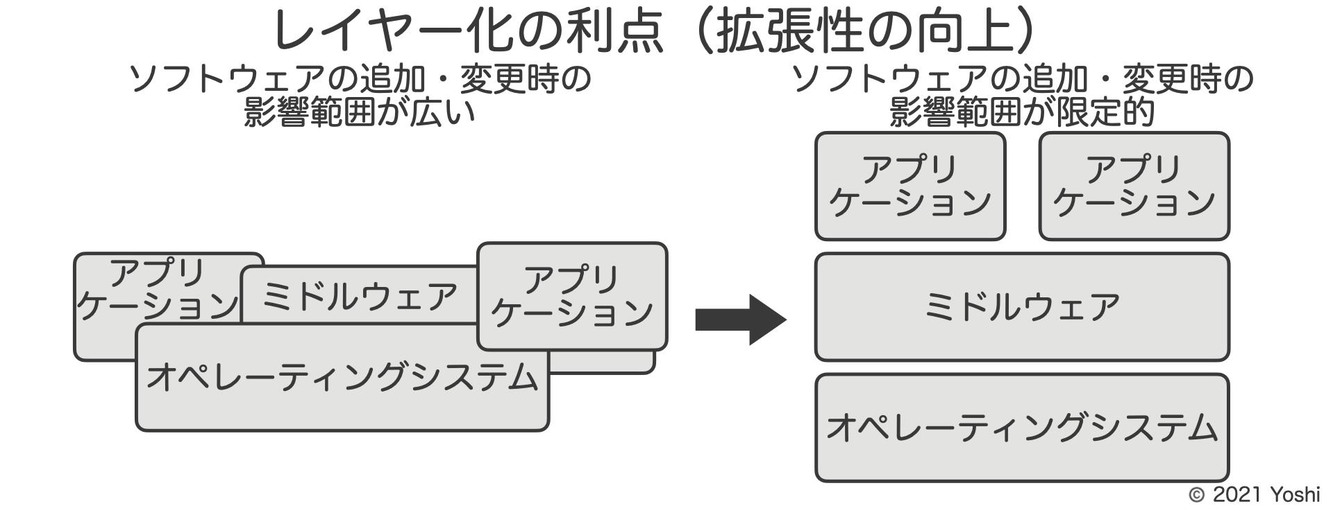 レイヤー化の利点(拡張性の向上)