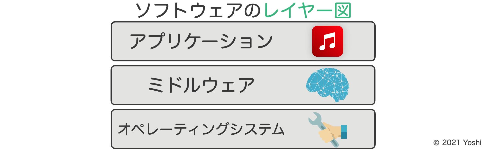 ソフトウェアレイヤー図(アプリケーションレイヤー・ミドルウェアレイヤー・オペレーティングシステムレイヤー)