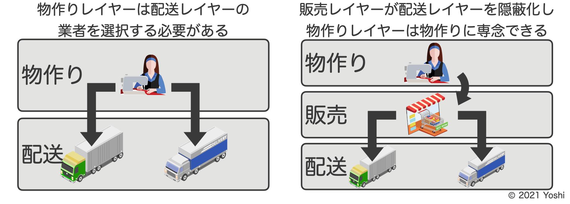下位レイヤーを隠蔽化する例
