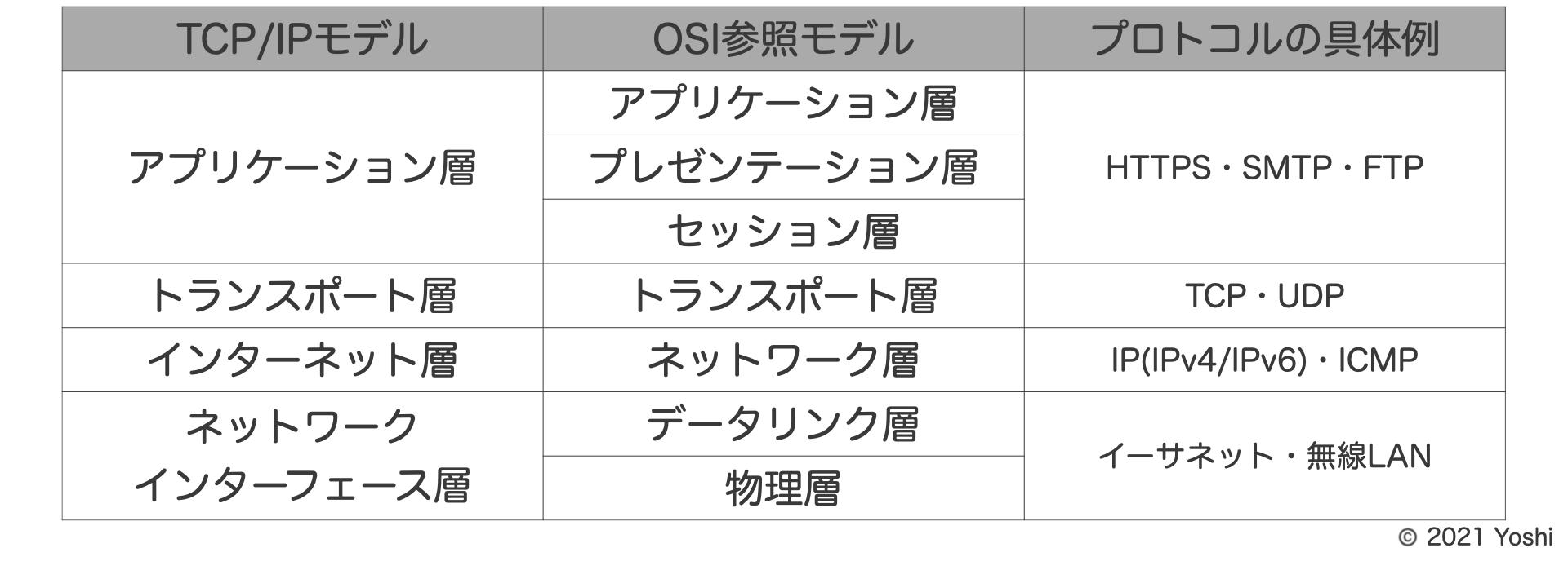 OSI参照モデルとTCP/IPの比較表(レイヤー構成)