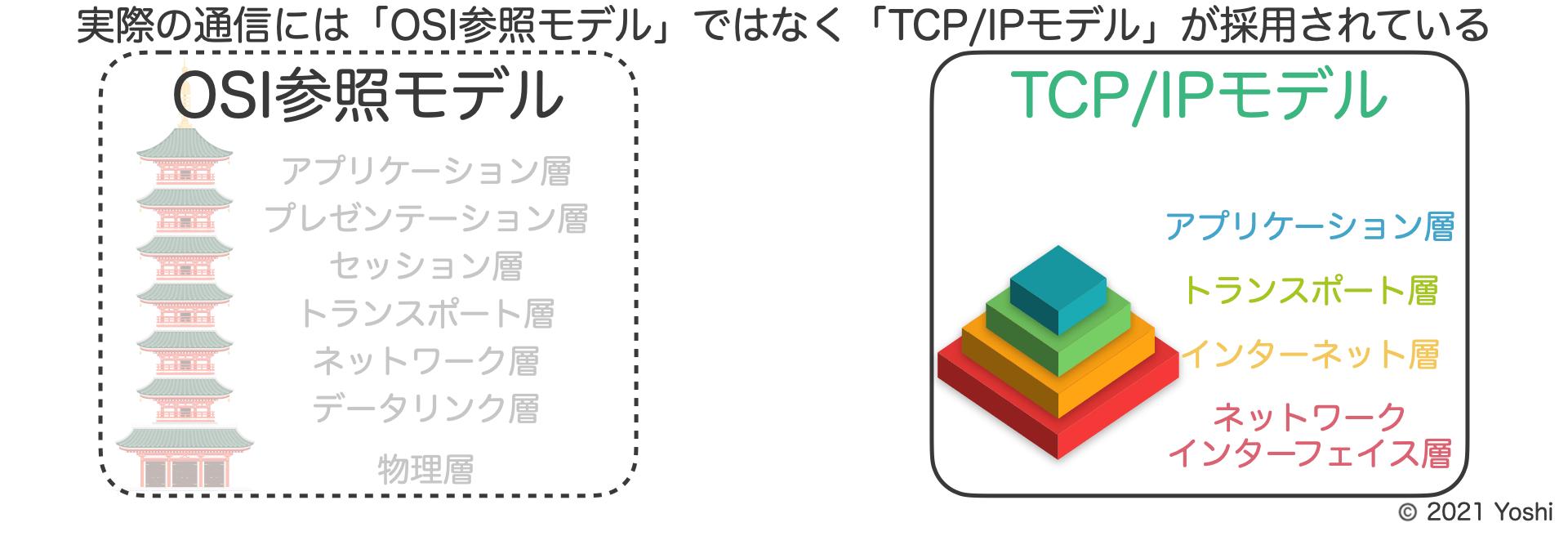 実際の通信にはOSI参照モデルではなくTCP/IPが使用されている
